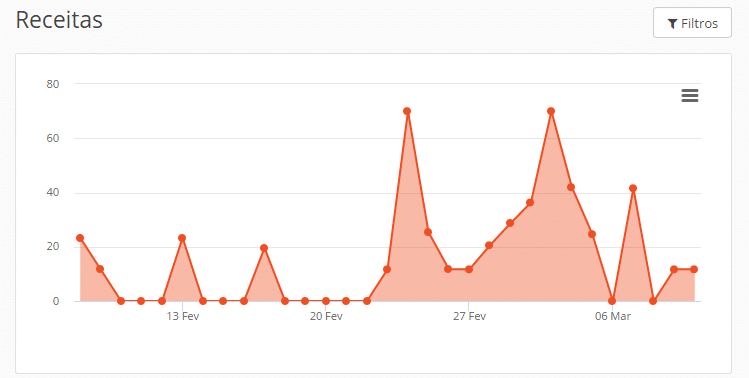 resultados-com-socibot-2019